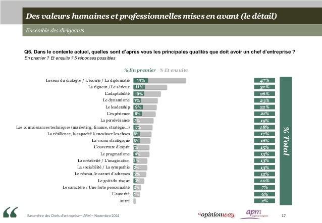 Baromètre des Chefs d'entreprise – APM – Novembre 2014 17 Des valeurs humaines et professionnelles mises en avant (le déta...