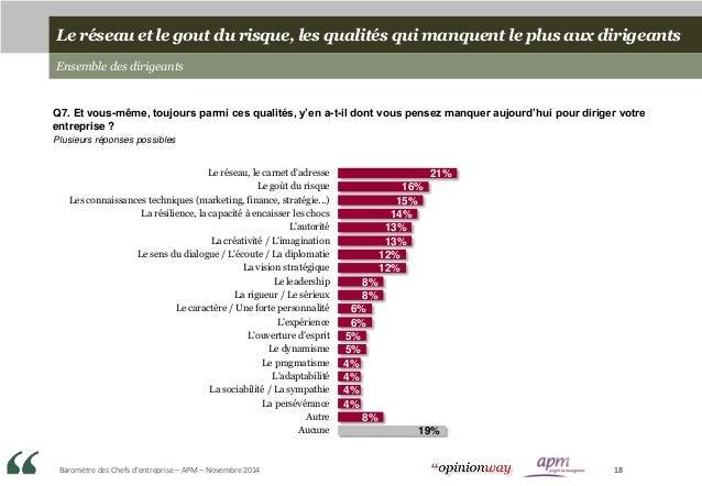 Baromètre des Chefs d'entreprise – APM – Novembre 2014 18 Le réseau et le gout du risque, les qualités qui manquent le plu...
