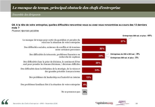 Baromètre des Chefs d'entreprise – APM – Novembre 2014 19 Le manque de temps, principal obstacle des chefs d'entreprise En...