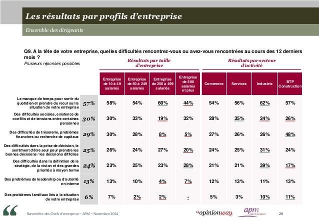 Baromètre des Chefs d'entreprise – APM – Novembre 2014 20 Entreprise de 10 à 49 salariés Entreprise de 50 à 249 salariés E...
