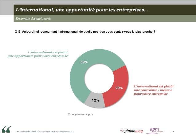 Baromètre des Chefs d'entreprise – APM – Novembre 2014 23 L'international, une opportunité pour les entreprises… Ensemble ...