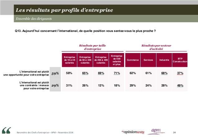 Baromètre des Chefs d'entreprise – APM – Novembre 2014 24 Entreprise de 10 à 49 salariés Entreprise de 50 à 249 salariés E...