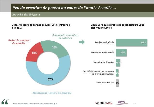 Baromètre des Chefs d'entreprise – APM – Novembre 2014 27 Peu de création de postes au cours de l'année écoulée… Ensemble ...