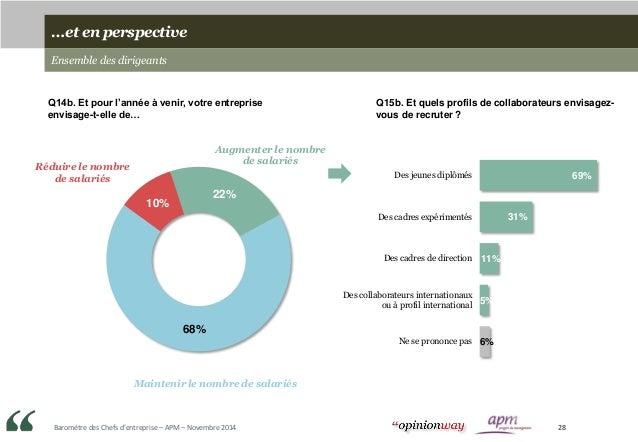Baromètre des Chefs d'entreprise – APM – Novembre 2014 28 …et en perspective Ensemble des dirigeants 22% 68% 10% Q14b. Et ...