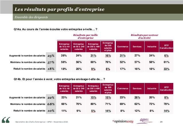 Baromètre des Chefs d'entreprise – APM – Novembre 2014 29 Entreprise de 10 à 49 salariés Entreprise de 50 à 249 salariés E...