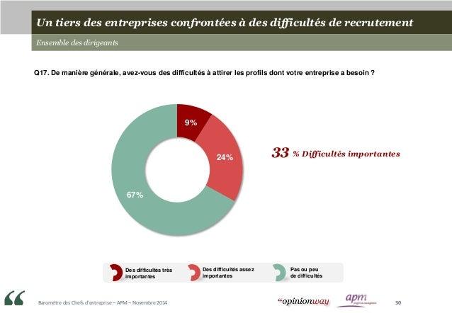 Baromètre des Chefs d'entreprise – APM – Novembre 2014 30 Un tiers des entreprises confrontées à des difficultés de recrut...