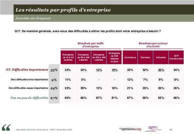 Baromètre des Chefs d'entreprise – APM – Novembre 2014 31 Entreprise de 10 à 49 salariés Entreprise de 50 à 249 salariés E...
