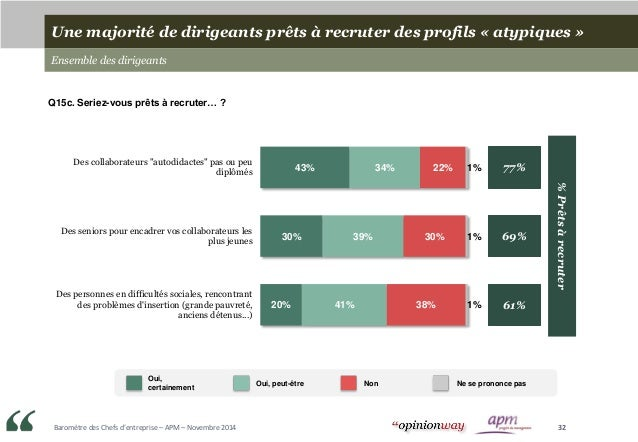 Baromètre des Chefs d'entreprise – APM – Novembre 2014 32 43% 30% 20% 34% 39% 41% 22% 30% 38% 1% 1% 1% 77% 69% 61% Des col...