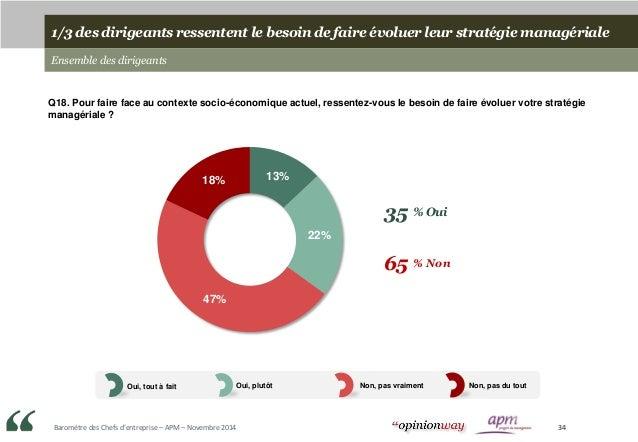 Baromètre des Chefs d'entreprise – APM – Novembre 2014 34 1/3 des dirigeants ressentent le besoin de faire évoluer leur st...