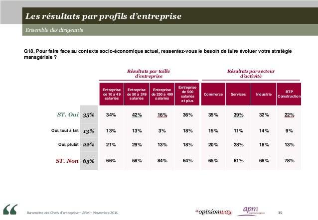 Baromètre des Chefs d'entreprise – APM – Novembre 2014 35 Entreprise de 10 à 49 salariés Entreprise de 50 à 249 salariés E...