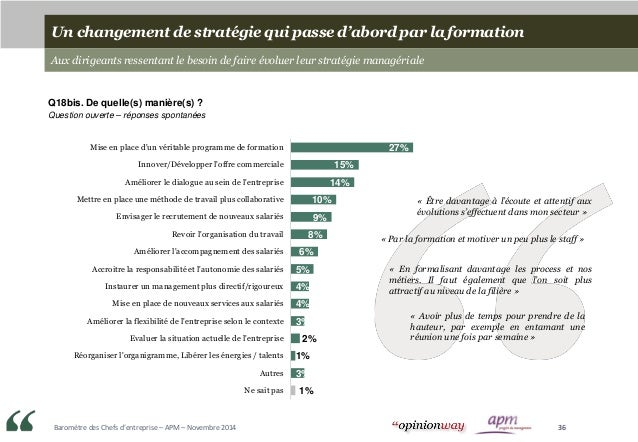 Baromètre des Chefs d'entreprise – APM – Novembre 2014 36 27% 15% 14% 10% 9% 8% 6% 5% 4% 4% 3% 2% 1% 3% 1% Mise en place d...