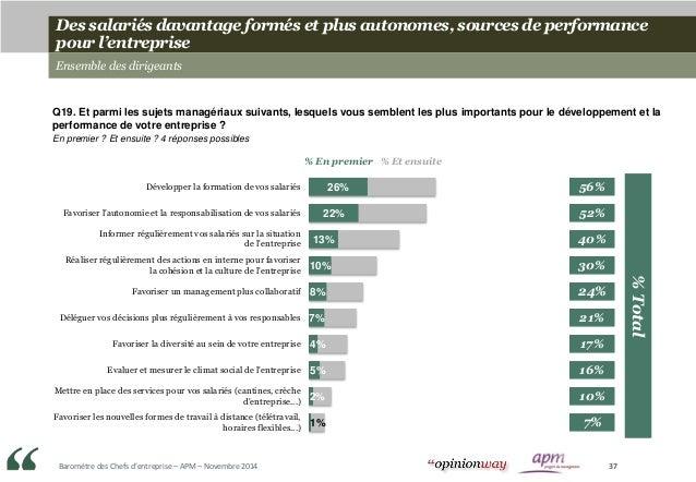 Baromètre des Chefs d'entreprise – APM – Novembre 2014 37 Des salariés davantage formés et plus autonomes, sources de perf...