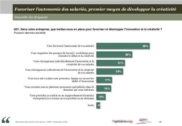 Baromètre des Chefs d'entreprise – APM – Novembre 2014 40 Favoriser l'autonomie des salariés, premier moyen de développer ...