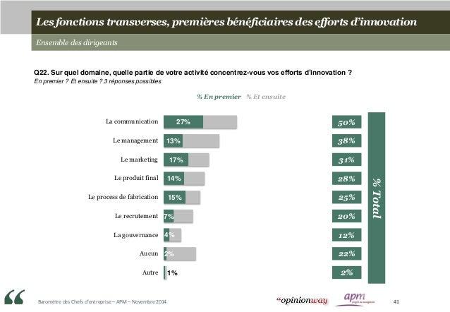 Baromètre des Chefs d'entreprise – APM – Novembre 2014 41 Les fonctions transverses, premières bénéficiaires des efforts d...