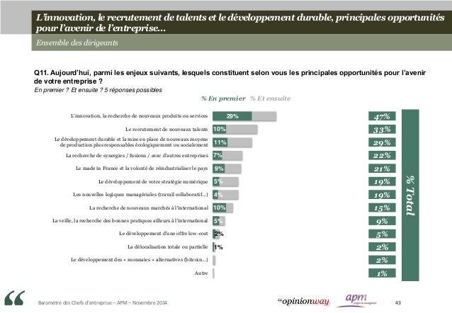 Baromètre des Chefs d'entreprise – APM – Novembre 2014 43 L'innovation, le recrutement de talents et le développement dura...