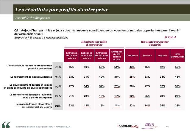 Baromètre des Chefs d'entreprise – APM – Novembre 2014 44 Entreprise de 10 à 49 salariés Entreprise de 50 à 249 salariés E...