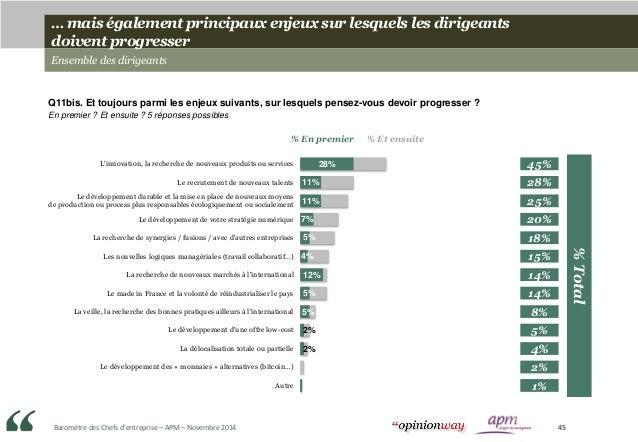Baromètre des Chefs d'entreprise – APM – Novembre 2014 45 … mais également principaux enjeux sur lesquels les dirigeants d...
