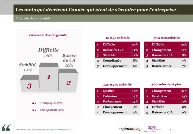 Baromètre des Chefs d'entreprise – APM – Novembre 2014 5 1 23 Difficile 26% Stabilité 10% Baisse du CA 10% 4 : 5 : Compliq...