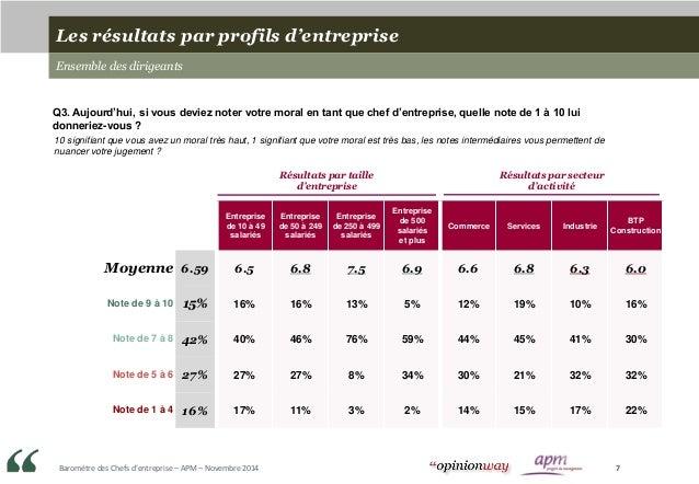 Baromètre des Chefs d'entreprise – APM – Novembre 2014 7 Entreprise de 10 à 49 salariés Entreprise de 50 à 249 salariés En...