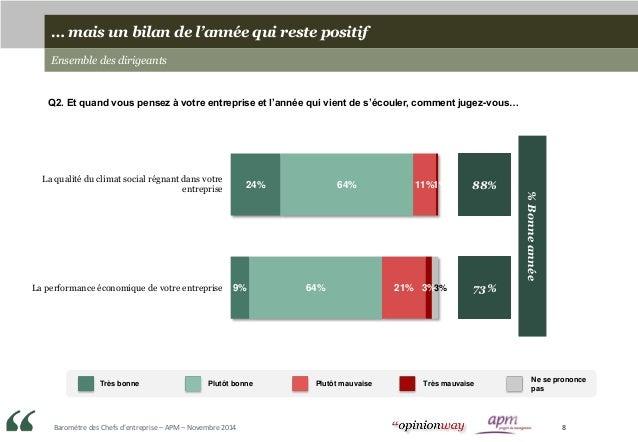 Baromètre des Chefs d'entreprise – APM – Novembre 2014 8 24% 9% 64% 64% 11% 21% 1% 3%3% 88% 73% La qualité du climat socia...