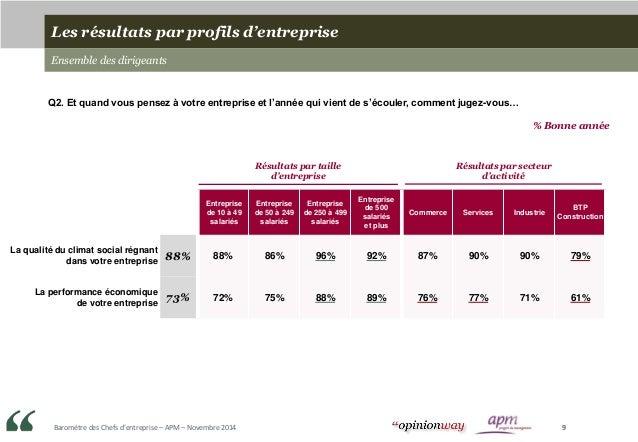 Baromètre des Chefs d'entreprise – APM – Novembre 2014 9 Les résultats par profils d'entreprise Ensemble des dirigeants Q2...