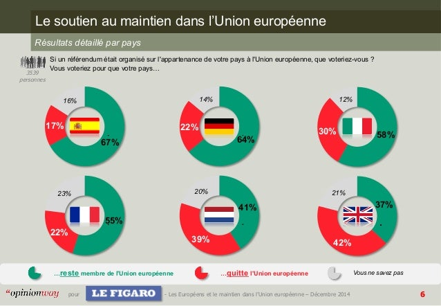 Opinionway pour le figaro les europ ens et le maintien for Dans way way