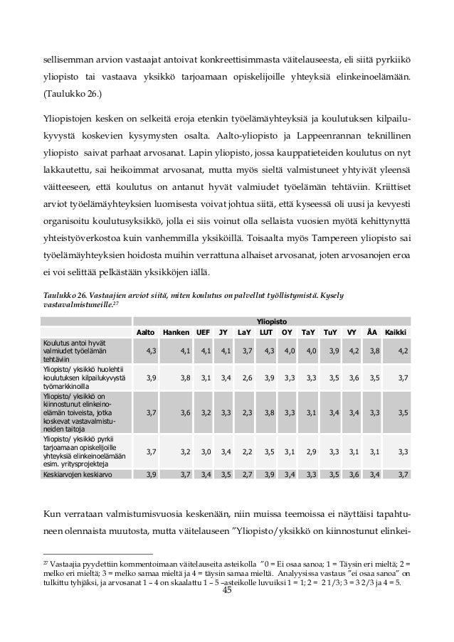 Yliopisto Arvosanat 1-5