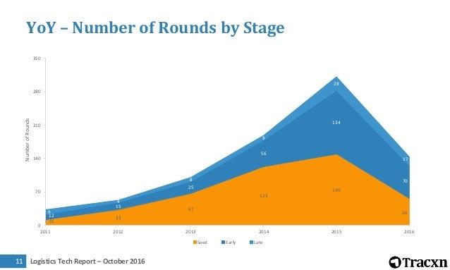 Logistics Tech Report – October 201612 YoY – Funding by Stage $4M $18M $38M $72M $206M $52M$41M $72M $305M $360M $1.7B $86...