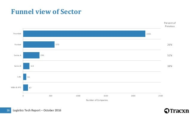 Logistics Tech Report – October 2016 Scope of Report Entrepreneur Activity Investment Trend Who is Investing Exit Outlook ...