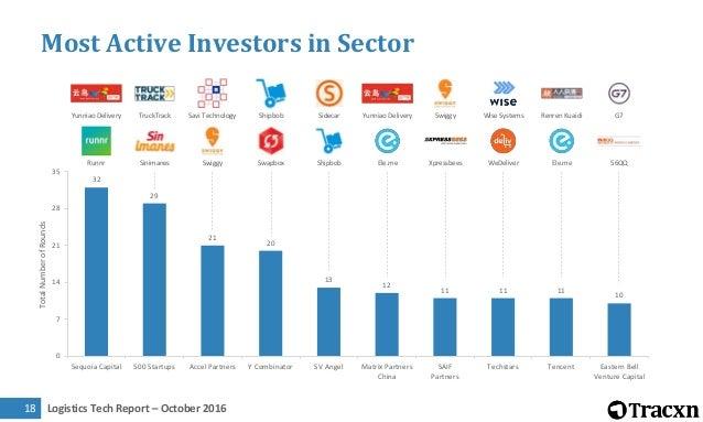 Logistics Tech Report – October 201619 Where are Top Investors investing