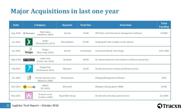Logistics Tech Report – October 201623 Major Acquisitions in last one year