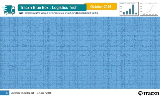 Logistics Tech Report – October 201626 Top Business Models by Funding $6.6B $2.2B $1.1B $1.0B 0.0 1.4 2.8 4.2 5.6 7.0 Parc...