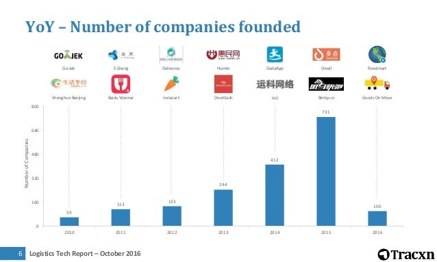 Logistics Tech Report – October 20167 Large Upcoming Sectors No. of Companies Founded Average Age No. of Companies Funded ...