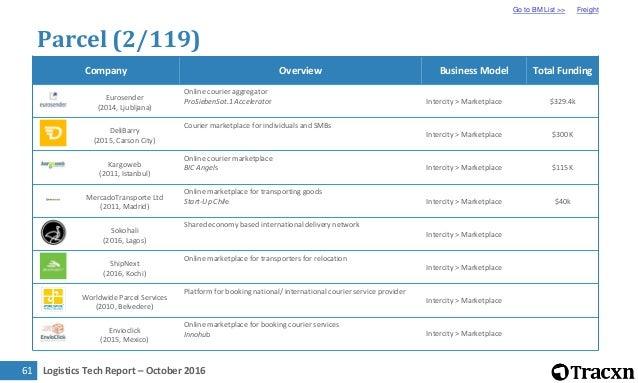 Logistics Tech Report – October 201663 Parcel (4/119) Go to BM List >> Freight