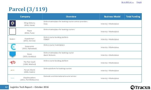 Logistics Tech Report – October 201664 Parcel (5/119) Go to BM List >> Freight