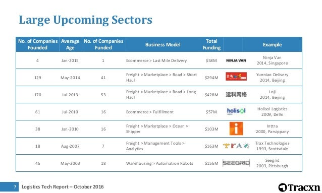 Logistics Tech Report – October 20168 Niche Upcoming Sectors No. of Companies Founded Average Age No. of Companies Funded ...