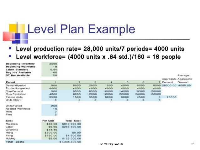 Aggregate planning level strategy example.