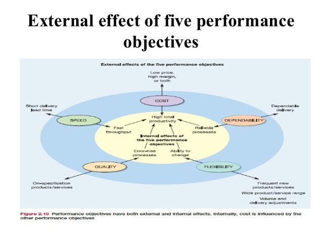 operations performance objectives Even if a company has actually developed objectives and actions plans for operations,  you must be able to define quantifiable performance improvement objectives.