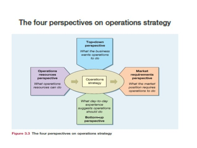 the important factors for a successful operations management strategy for sullair Operations management is an area of  long term competitive strategy metrics in operations management can be broadly  management is important for service.