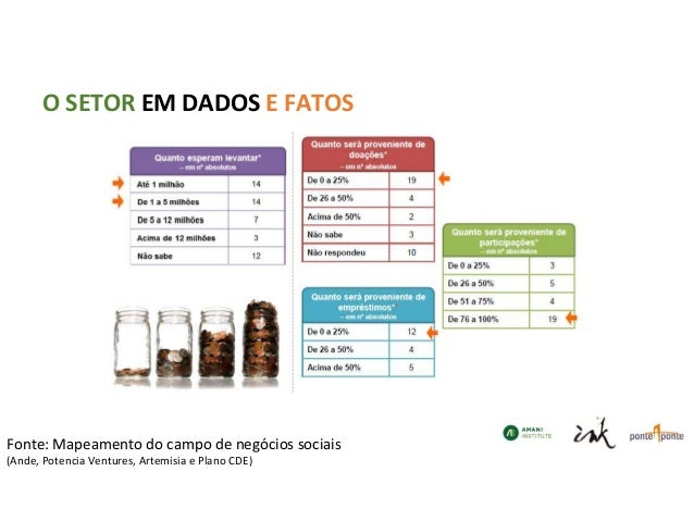 O SETOR EM DADOS E FATOS Fonte: Mapeamento do campo de negócios sociais (Ande, Potencia Ventures, Artemisia e Plano CDE)