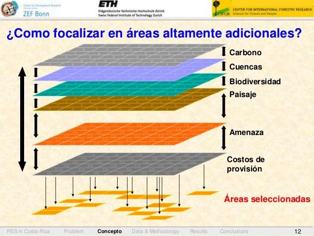 12 ¿Como focalizar en áreas altamente adicionales? Biodiversidad Cuencas Carbono Paisaje 8 3 62 8 7 6 3 5 4 17 4 5 0.4 0.5...