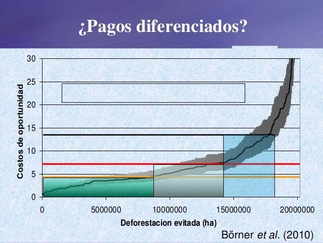 ¿Pagos diferenciados? 0 5 10 15 20 25 30 0 5000000 10000000 15000000 20000000 Deforestacion evitada (ha) Costosdeoportunid...