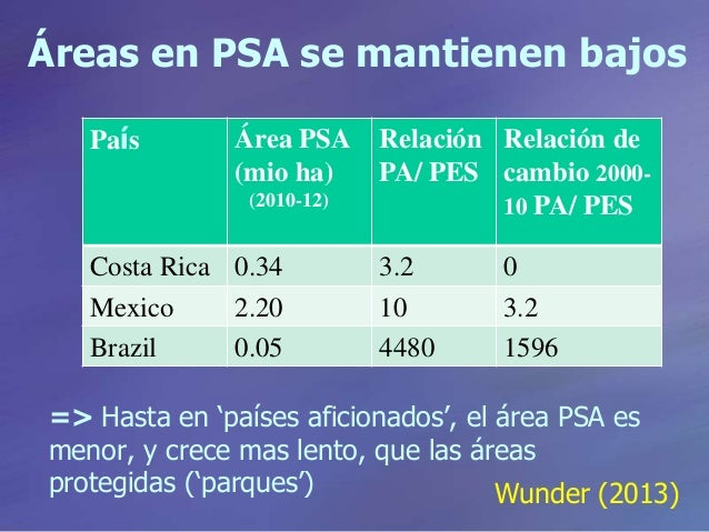 Áreas en PSA se mantienen bajos País Área PSA (mio ha) (2010-12) Relación PA/ PES Relación de cambio 2000- 10 PA/ PES Cost...