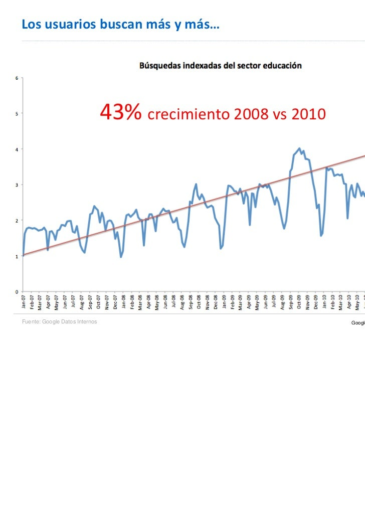 Losusuariosbuscanmásymás…                                43%crecimiento2008vs2010Fuente: Google Datos Internos  ...