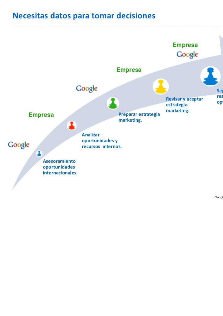 Google Confidential and Proprietary Proprietary            Google Confidential and