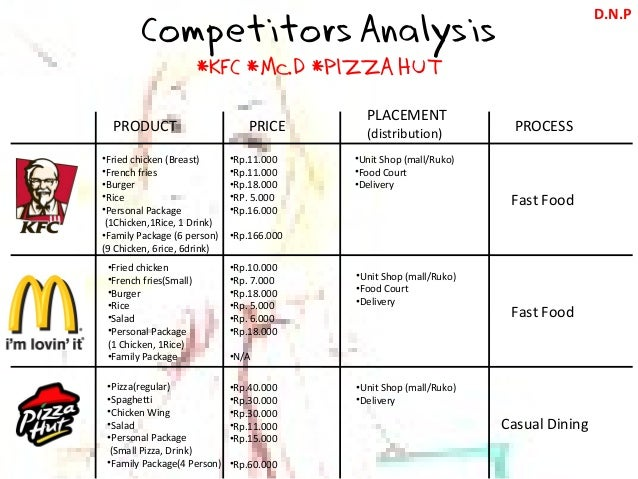 competitor analysis of kfc Welcome to our presentation & global fast-food industry case analysis presented for: hare krisna kundo course teacher, strategic management presenter presenters sl no name student id 01 md shohag ali [group leader] 1265 02 md khairul islam 1286 03 md nazrul islam 1292 04 md waish hasan 1295 05.
