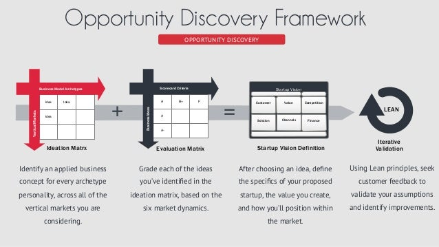 Opportunity Discovery Slide 3
