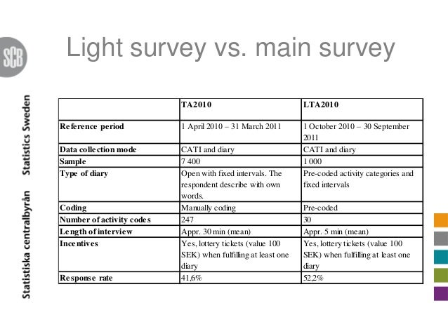 diary survey Be part of the nielsen radio ratings have you ever wondered how radio companies decide what to put on the air in large part, those decisions are based on feedback from people like you.