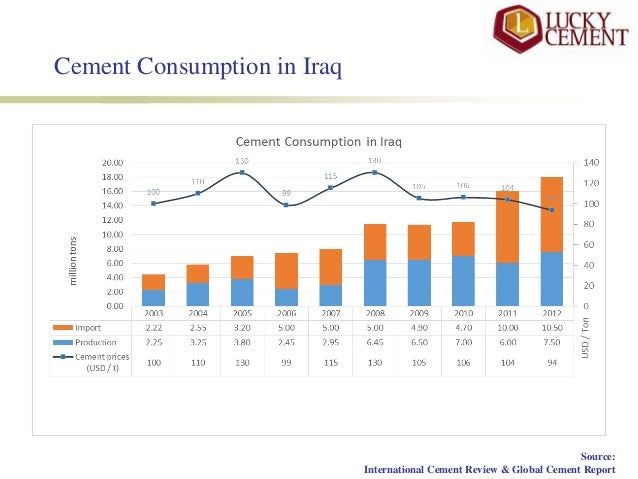 Opportunities & Challenges in Iraqi Cement Market
