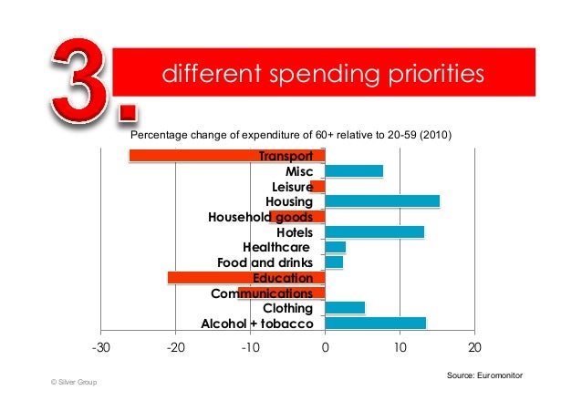 different spending priorities © Silver Group -30 -20 -10 0 10 20 Alcohol + tobacco Clothing Communications Education Food ...